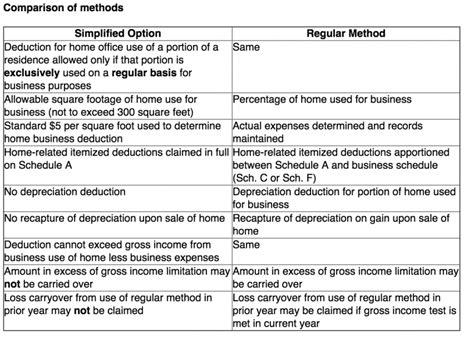 accountable plan template integrating an accountable plan with s corp saverocity finance
