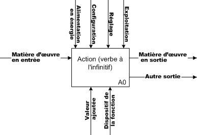 diagramme fast de la machine a laver file sadt png wikimedia commons
