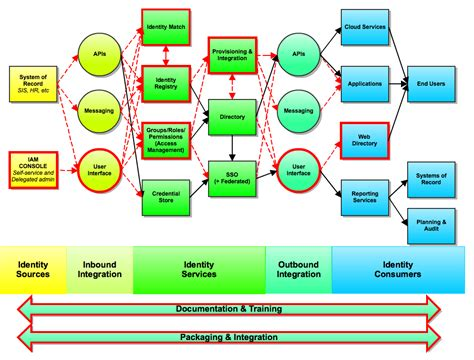 functional diagram architecture technical reference architecture function and flow