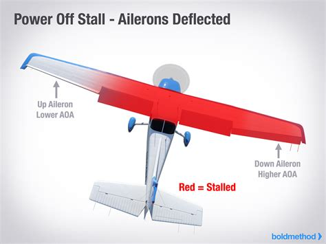 what is stall means why you shouldn t use ailerons in a stall boldmethod
