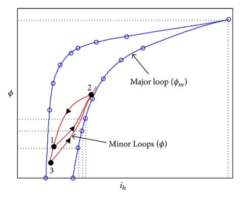 hysteretic iron inductor for transformer inrush current modeling in emtp simulations of transformer inrush current by using bdf based numerical methods pdf