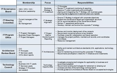Introduction To It Governance Yik Joon S Tech Blog Board Roles And Responsibilities Template