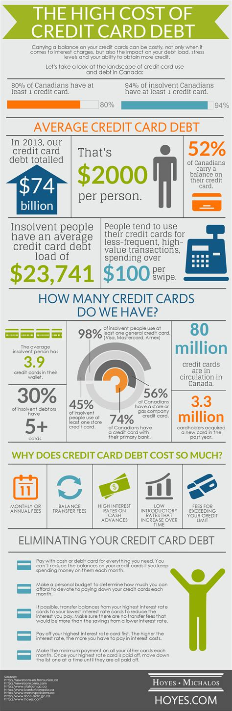 buying a house with credit card debt high cost of credit card debt hoyes michalos