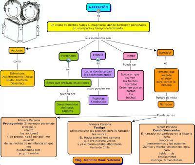 azulejo ap spanish literature pdf la narraci 211 n mapa conceptual ap spanish literature