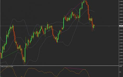 zup v93 indicator harmonic price pattern recognition osma divergence indicator forex mt4