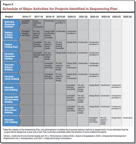 building construction schedule template building construction schedule activities task list