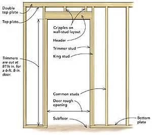 Framing Interior Doors Frame A Door Opening Homebuilding