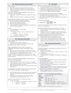 Periodic Table With Ion Charges Ap Chemistry Master Cheatsheet