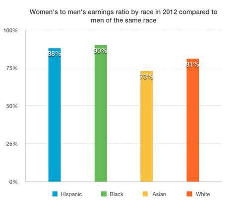 gender wage gap 2014 gender pay gap widest among asian americans the