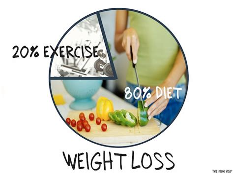 weight loss 80 what you eat the iron you the 80 diet 20 exercise rule