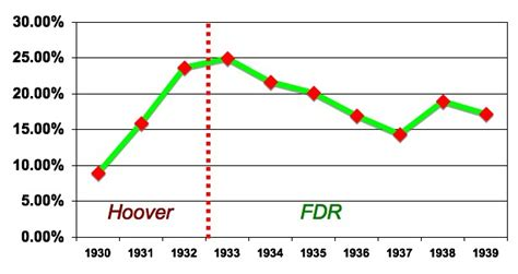 when fdr became president unemployment rate maxushistoryii unit v the great depression the new deal