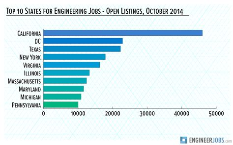 work from home design engineering jobs michigan ranks in top 10 for engineering careers