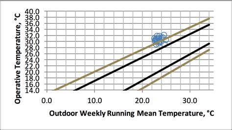 thermal comfort measurement adaptive thermal comfort peter simmonds