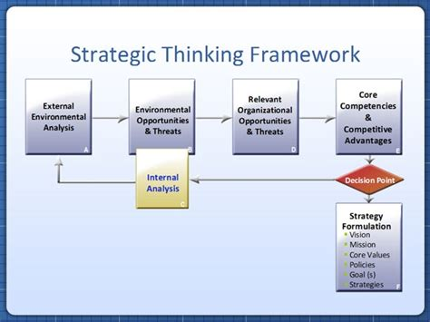 Strategic Mindset Strategic Thinking Framework Infographics