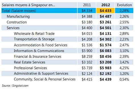 Grille Salaire Gendarme by Salaires Moyens 224 Singapour En 2012