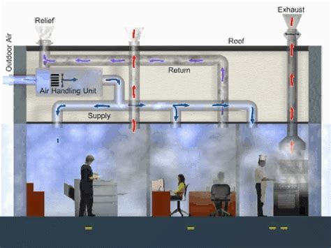 Ideas For Kitchen Ventilation System Design Animation Series Visual Reference Modules For The Indoor Air Quality Building Education And