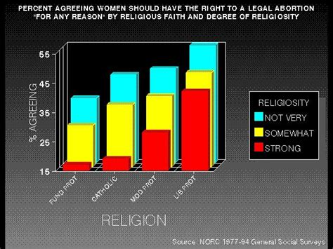 Religion s role inshaping americans attitudes toward the theory of