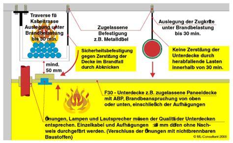 Kabel Durch Decke by Ikz Haustechnik