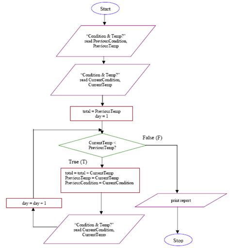 for loop flowchart in c flowchart of do while loop in c 28 images the while