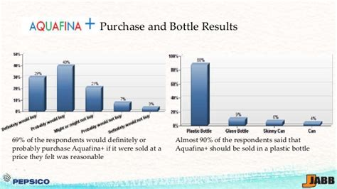 Corporate Strategy At Pepsico Mba by Pace Executive Mba Pepsico Hydration Strategy