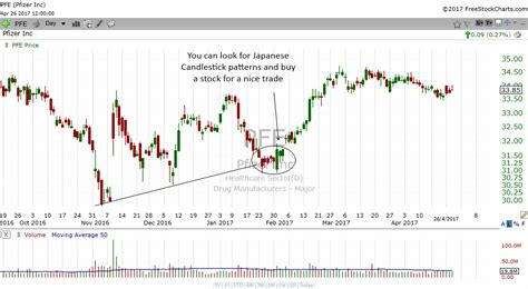 chart pattern finder software how to use daily stock charts to find trading opportunities