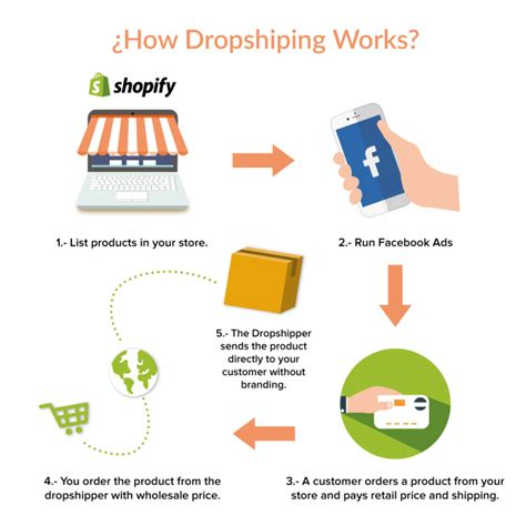aliexpress dropshipping shopify shopify empires the process behind 100 000 per month e