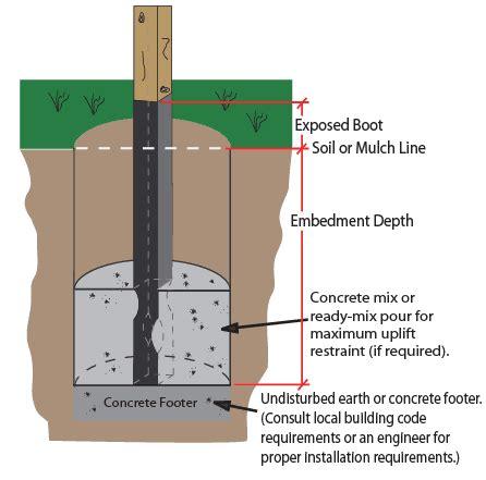 Advanced Post Solutions Green Post Uplift Restraint Notches