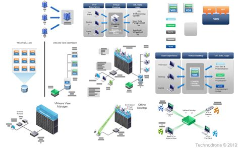 The Unofficial Vmware Visio Stencils Technodrone Visio Network Templates