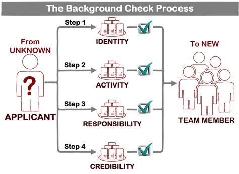 Employee Background Check Process How To Check Background Processes Background Ideas