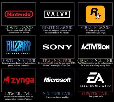 Alignment Chart Meme - game company alignments alignment charts know your meme