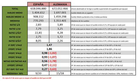 sueldo trabajadores metro barcelona tabla comparativa de sueldos en el f 218 tbol entre espa 209 a y