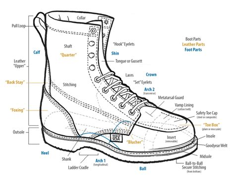 boat parts union city work boots anatomy