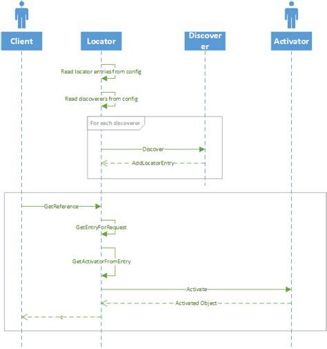 repository pattern service locator a tutorial on service locator pattern with implementation