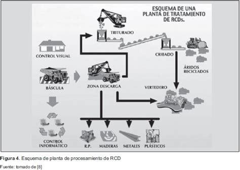 la transformacin viene desde dentro del sistema muhammad yunus gesti 243 n de residuos de construcci 243 n y demolici 243 n rcd en