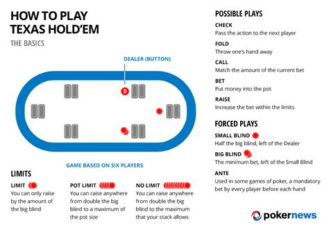 how to play texas hold em infographic pokernews