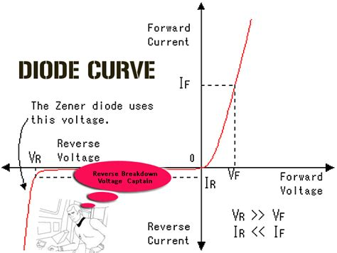 diode voltage current characteristics diode