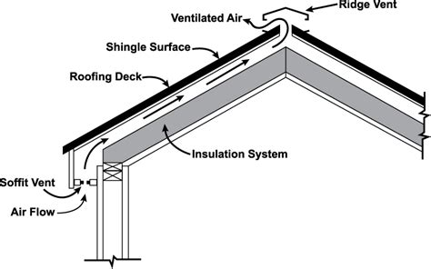 cathedral ceiling ventilation vented attic or unvented attic ok mostly vented today