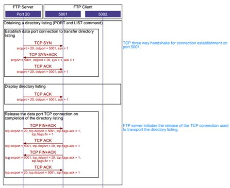 ftp data port tcp file transfer protocol sequence diagram tcp ip