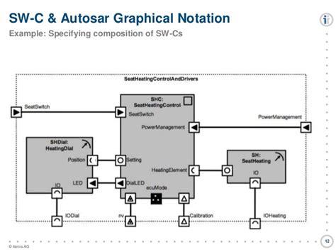 graphical design notation definition model based automotive software development using autosar