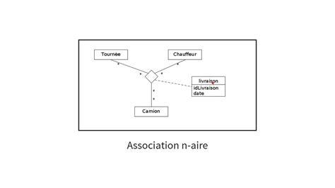 diagramme de classe uml association 02 uml diagramme de classes les associations