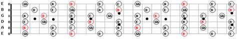b minor pentatonic scale guitar free mp3 guitar backing tracks b minor pentatonic scale