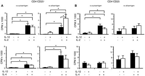 frontiers induction of regulatory t frontiers interleukin 12 il 12p70 promotes induction