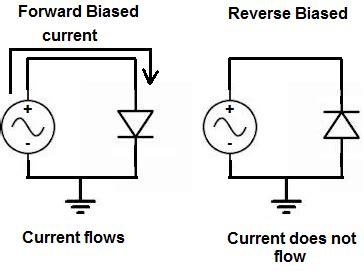 which diode is forward biased the voltage across it what is a diode connected in forward biased
