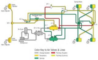 Simple Air Brake System Diagram Basic Air Brake System Schematics