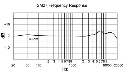 condenser microphone frequency response sm27 professional large diaphragm condenser microphone