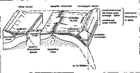 sea floor spreading labeled diagram diagram of seafloor spreading antarctic sector