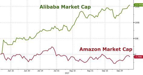 alibaba zerohedge alibaba s bigger than amazon again zero hedge
