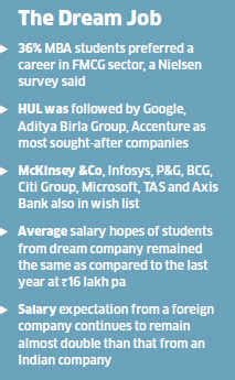 In Fmcg Sector For Mba by Fmcg Sector Tops Mba Graduates Wish List Hindustan