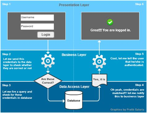 3 Tier Architecture 3 Tier Architecture In C Web Application Codeproject
