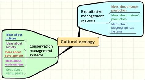 design anthropology definition image gallery ecological meaning